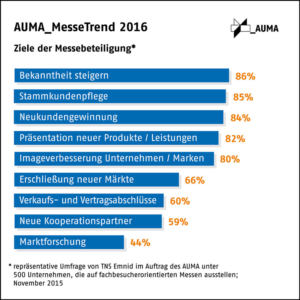 AUMA Messe Trend