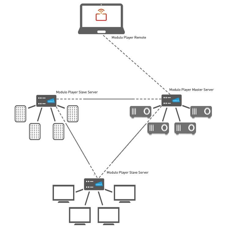 Modulo Pi  Workflow