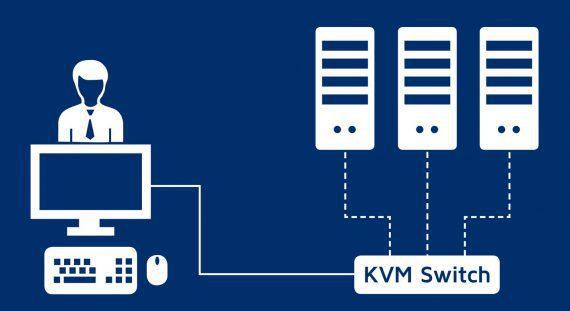 Einfache Verfügbarkeit von Fallback-Systemen: Mittels eines KVM Switch können leicht mehrere Systeme von einem Arbeitsplatz aus bedient werden. So kann ein Anwender ganz einfach auf ein redundantes System umgeschaltet werden, ohne dessen Arbeit merklich zu unterbrechen.