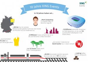 Xing Events Infografik