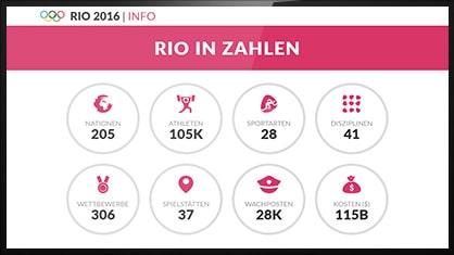 Olympia in Zahlen