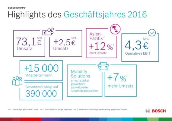 Bosch: Highlights des Geschäftsjahres 2016