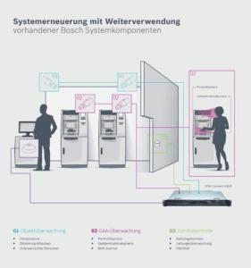 Vernetzte Videoüberwachungslösung von Bosch