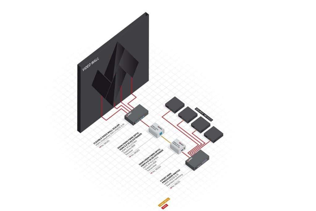 Flexible Video Wall Scaler