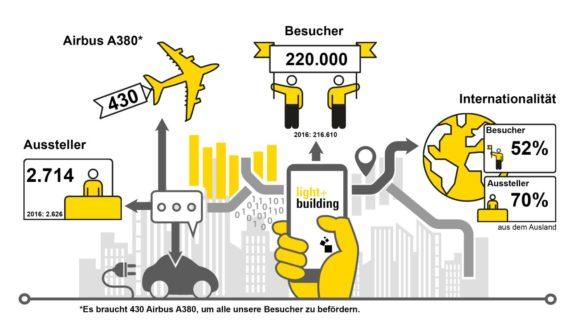 Die Light + Building 2018 in Zahlen