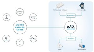 WiZ Pro im Zusammenspiel mit WiZ Connected