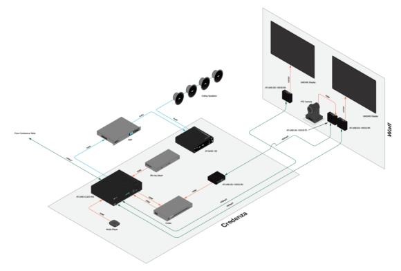 Exemplarische Anwendung für die Gain-Serie innerhalb der Atlona OmniStream-Familie