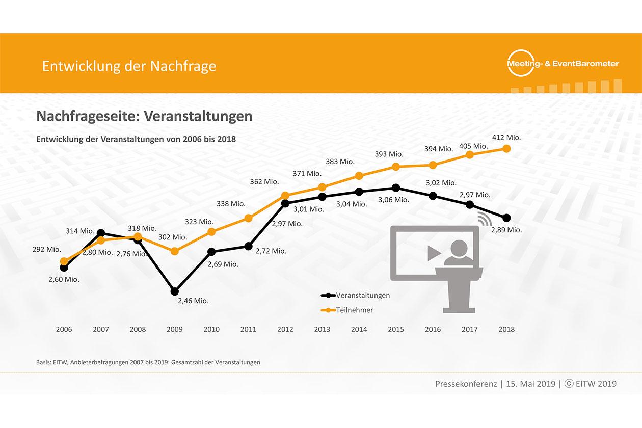 Meeting- und EventBarometer 2018-2019