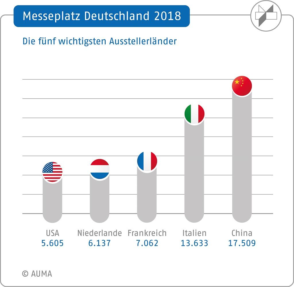 auma-mpd-2018-aussteller-ausland-laender-col