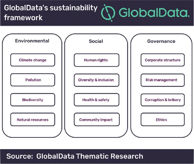 3 säulen sustainibility