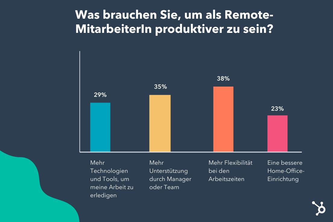 2021_HubSpot_Remote-Work_Team-Wuensche